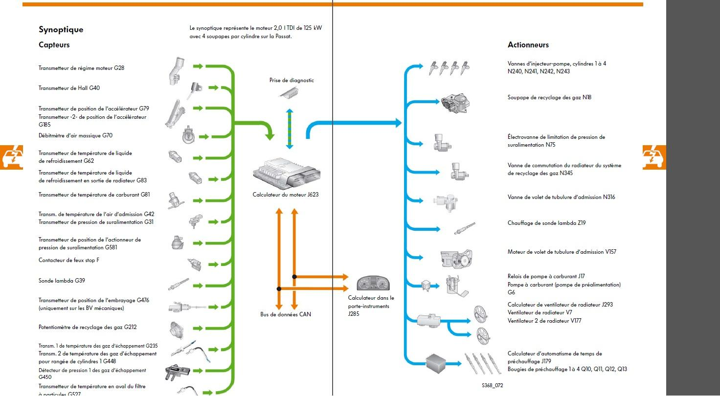 Localisation capteurs et actionneurs voiture