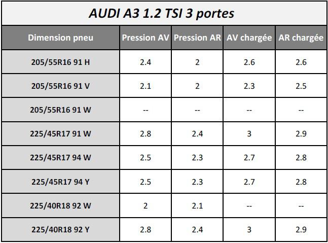 pressions de gonflage des pneumatiques audi a3 type 8p trains roulants forum audi a3 8p 8v. Black Bedroom Furniture Sets. Home Design Ideas